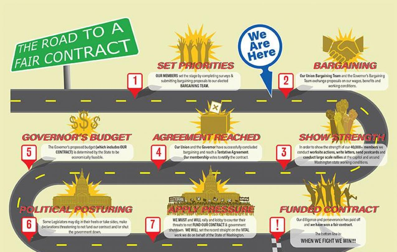 Roadmap to a fair contract