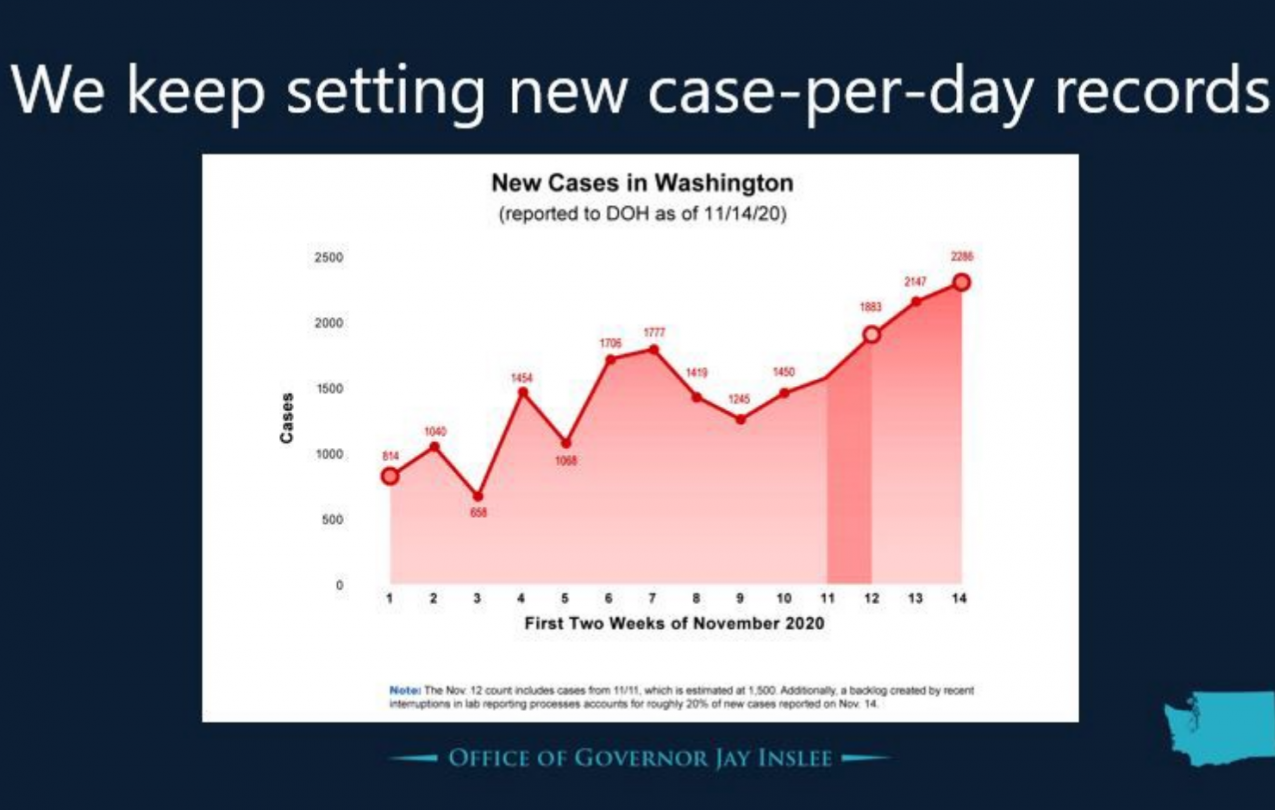 Inslee COVID graph