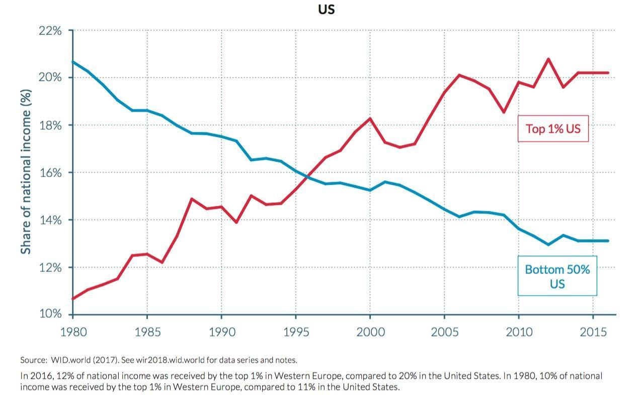 Income inequality graph showing that in the U.S., while the income share of the richest 10% has continuously risen since the 1980's, the share owned by the bottom 50% of the population dropped.