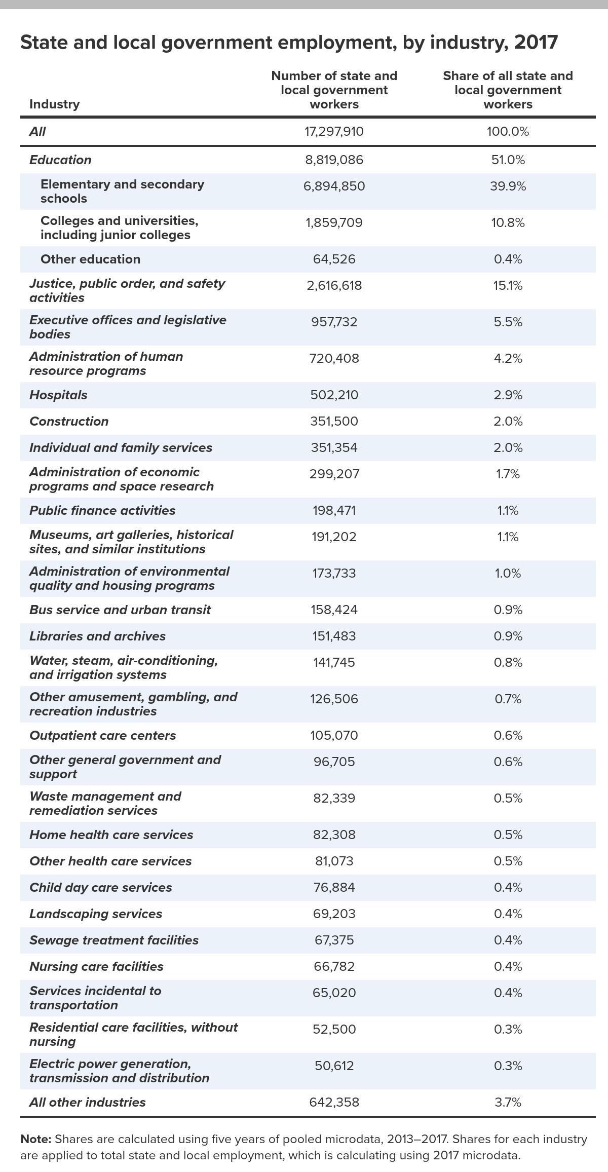 EPI Table 1