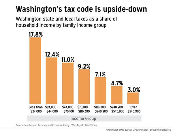 Washington state's tax code is the most regressive in the country.